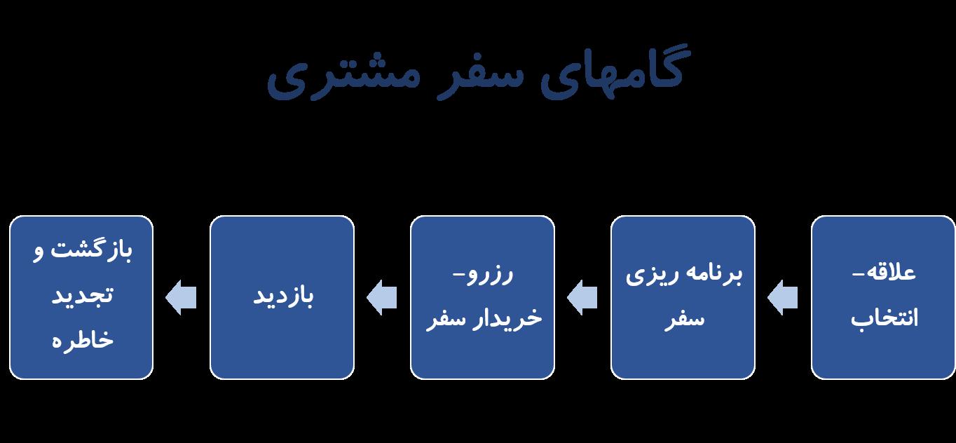 مدل 5 مرحله ای سفر مشتری